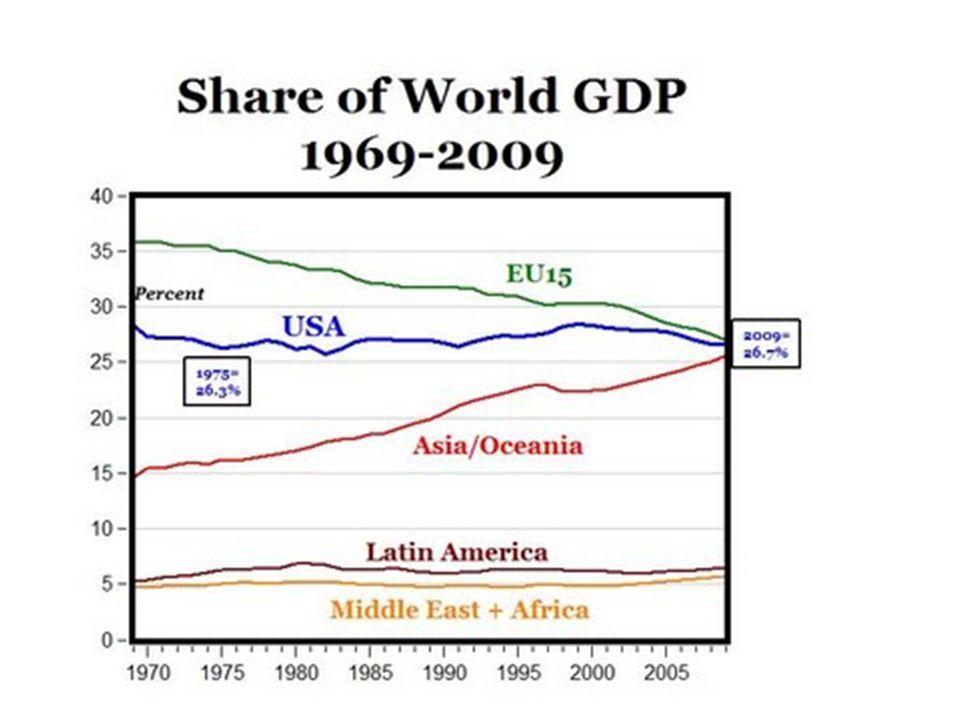 La percentuale dellEuropa-15 è scesa dal 35% delleconomia mondiale nel 1970 ad intorno al 25-26% che è la stessa percentuale di US e Asia\Oceania nel 2009.