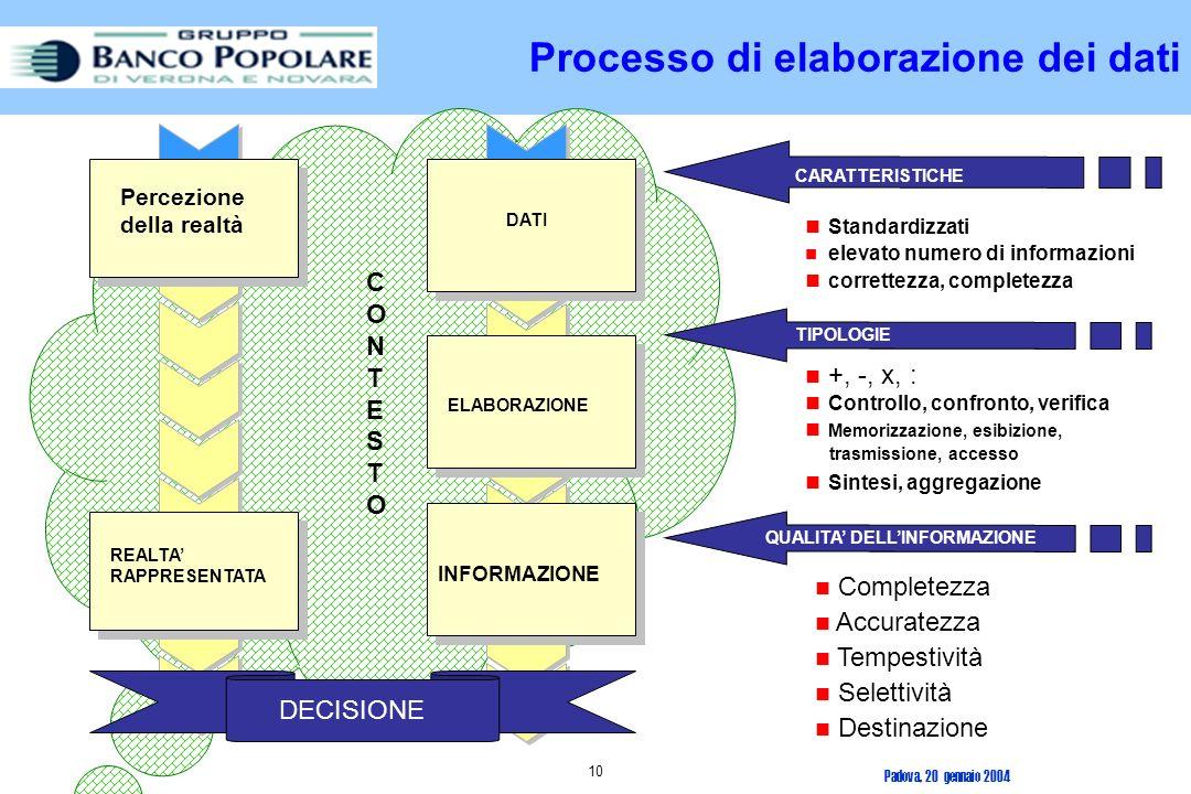 Padova, 20 gennaio 2004 9 Elaborare un dato significa effettuare su di esso alcune operazioni di tipo aritmetico, logico o di cambiamento di formato, operazioni di sintesi e aggregazione.
