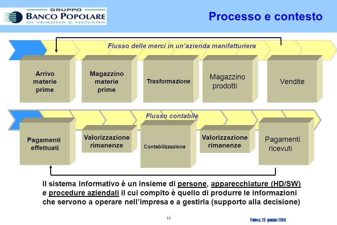Padova, 20 gennaio 2004 10 CONTESTOCONTESTO Processo di elaborazione dei dati Percezione della realtà REALTA RAPPRESENTATA INFORMAZIONE ELABORAZIONE DATI n +, -, x, : n Controllo, confronto, verifica n Memorizzazione, esibizione, trasmissione, accesso n Sintesi, aggregazione n Standardizzati n elevato numero di informazioni n correttezza, completezza DECISIONE QUALITA QUALITA DELLINFORMAZIONE CARATTERISTICHE TIPOLOGIE n Completezza n Selettività n Accuratezza n Tempestività n Destinazione