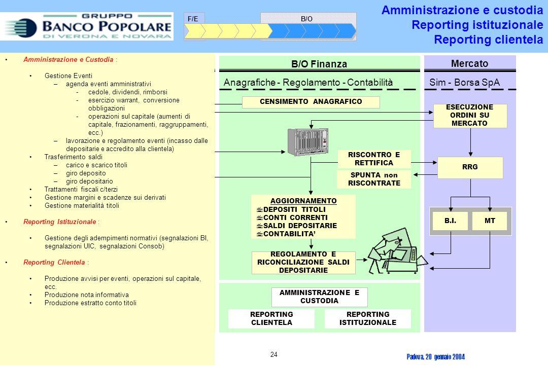Padova, 20 gennaio 2004 23 F/E Finanza B/O Finanza Anagrafiche - Regolamento - Contabilità Mercato Sim - Borsa SpAFiliali - GPM - Fondi -...