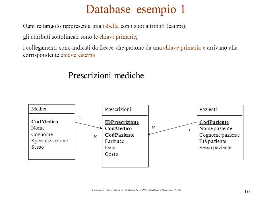 10 Corso di informatica - Database & DBMS - Raffaele Grande - 2006 Medici CodMedico Nome Cognome Specializzazione Sesso Prescrizioni IDPrescrizione CodMedico CodPaziente Farmaco Data Costo Pazienti CodPaziente Nome paziente Cognome paziente Età paziente Sesso paziente 1 N 1 N Database esempio 1 Ogni rettangolo rappresenta una tabella con i suoi attributi (campi); gli attributi sottolineati sono le chiavi primarie; i collegamenti sono indicati da frecce che partono da una chiave primaria e arrivano alla corrispondente chiave esterna Prescrizioni mediche