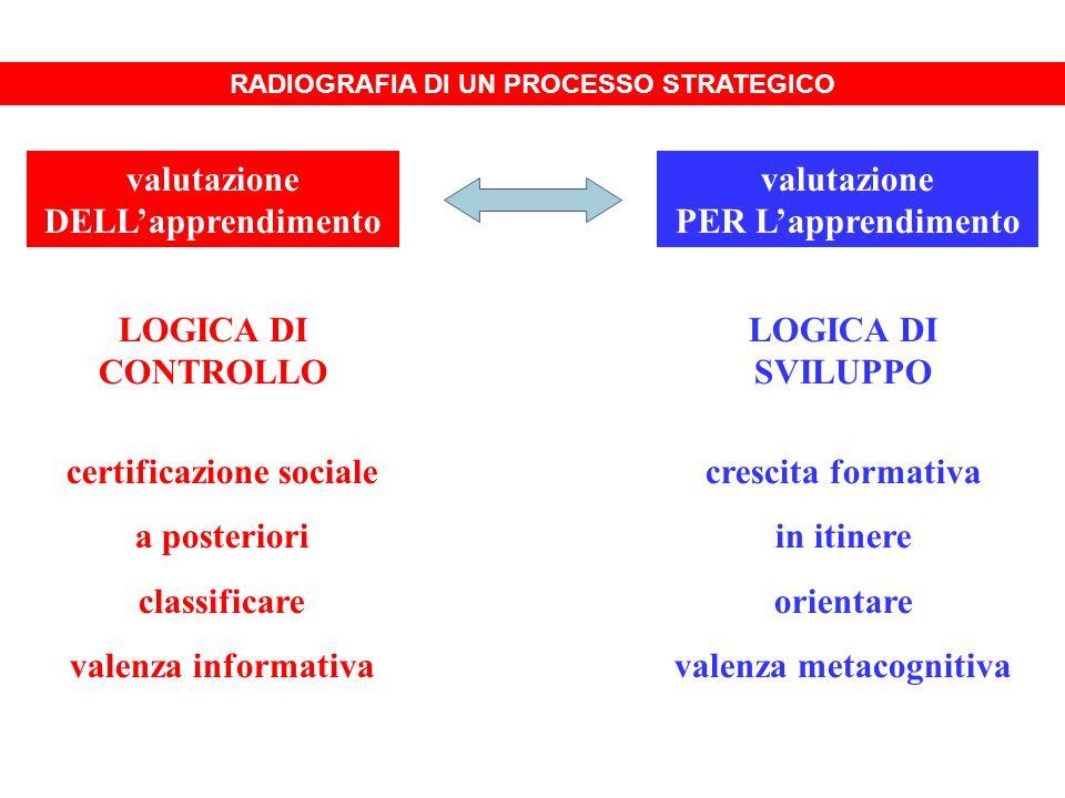 valutazione PER Lapprendimento valutazione DELLapprendimento LOGICA DI CONTROLLO LOGICA DI SVILUPPO certificazione sociale a posteriori classificare v