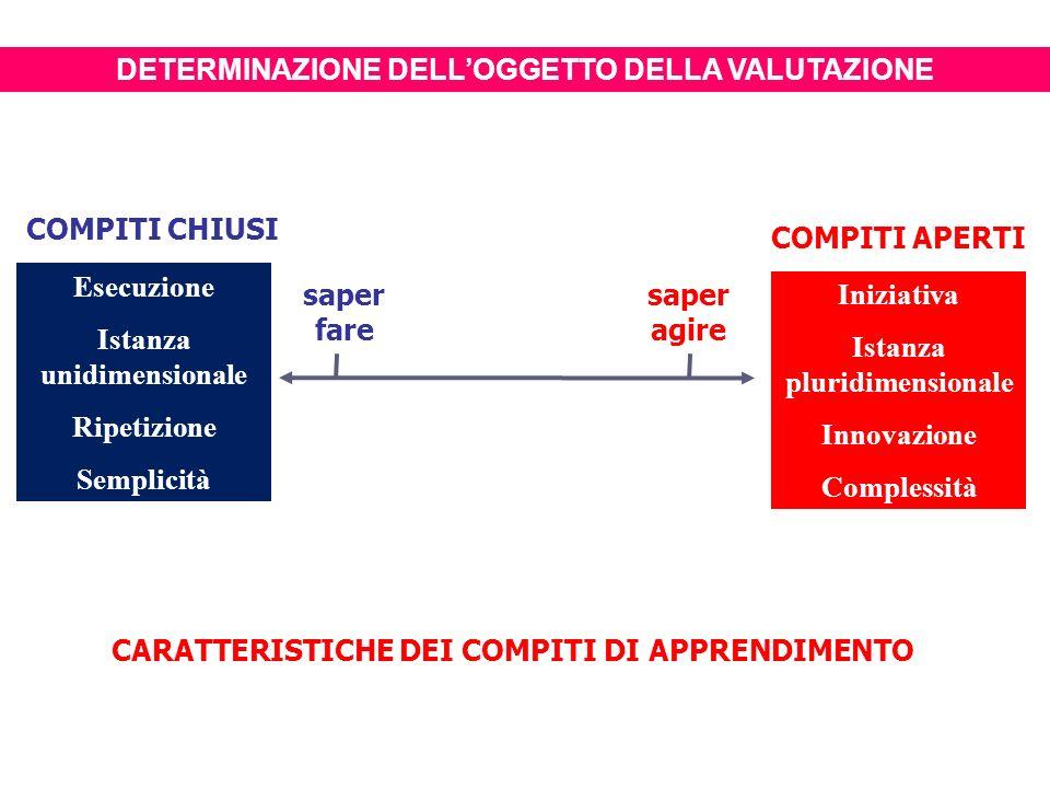 CARATTERISTICHE DEI COMPITI DI APPRENDIMENTO Esecuzione Istanza unidimensionale Ripetizione Semplicità Iniziativa Istanza pluridimensionale Innovazione Complessità COMPITI CHIUSI COMPITI APERTI saper fare saper agire DETERMINAZIONE DELLOGGETTO DELLA VALUTAZIONE