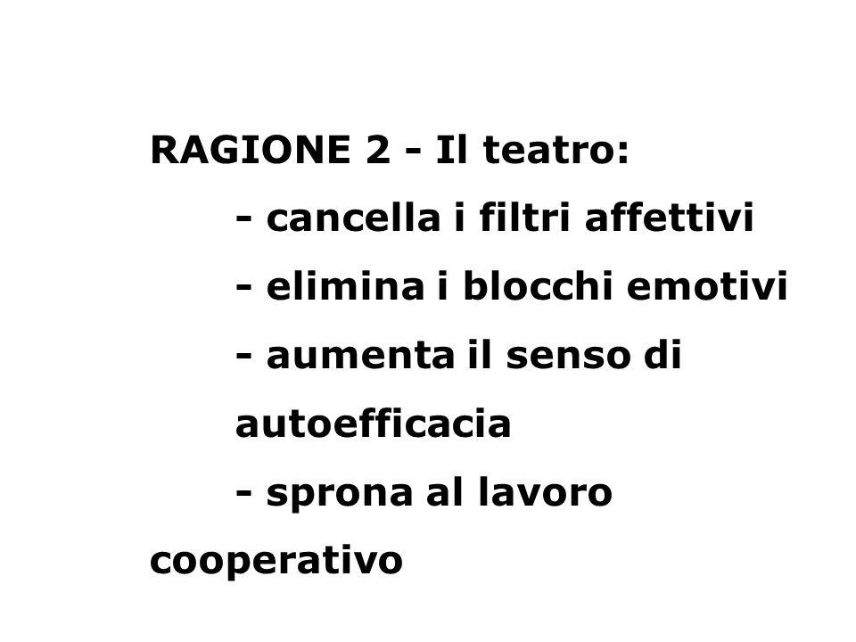 RAGIONE 2 - Il teatro: - cancella i filtri affettivi - elimina i blocchi emotivi - aumenta il senso di autoefficacia - sprona al lavoro cooperativo