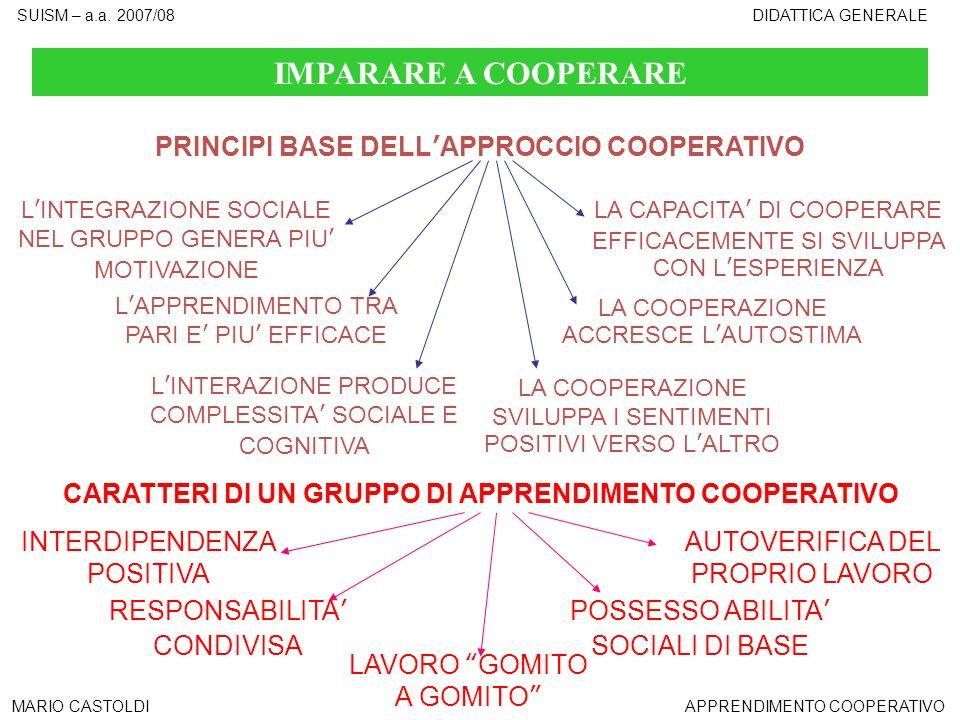 SUISM – a.a. 2007/08DIDATTICA GENERALE MARIO CASTOLDIAPPRENDIMENTO COOPERATIVO IMPARARE A COOPERARE PRINCIPI BASE DELLAPPROCCIO COOPERATIVO LINTEGRAZI