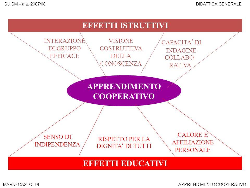SUISM – a.a. 2007/08DIDATTICA GENERALE MARIO CASTOLDIAPPRENDIMENTO COOPERATIVO EFFETTI ISTRUTTIVI EFFETTI EDUCATIVI INTERAZIONE DI GRUPPO EFFICACE SEN