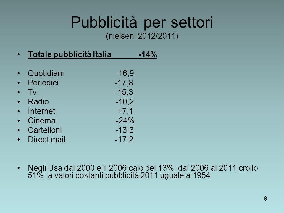 6 Pubblicità per settori (nielsen, 2012/2011) Totale pubblicità Italia -14% Quotidiani -16,9 Periodici -17,8 Tv -15,3 Radio -10,2 Internet +7,1 Cinema -24% Cartelloni -13,3 Direct mail -17,2 Negli Usa dal 2000 e il 2006 calo del 13%; dal 2006 al 2011 crollo 51%; a valori costanti pubblicità 2011 uguale a 1954