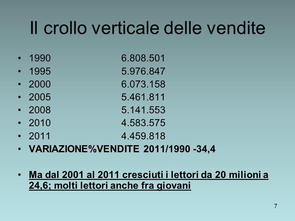7 Il crollo verticale delle vendite 1990 6.808.501 1995 5.976.847 2000 6.073.158 2005 5.461.811 2008 5.141.553 2010 4.583.575 2011 4.459.818 VARIAZIONE%VENDITE 2011/1990 -34,4VARIAZIONE%VENDITE 2011/1990 -34,4 Ma dal 2001 al 2011 cresciuti i lettori da 20 milioni a 24,6; molti lettori anche fra giovani