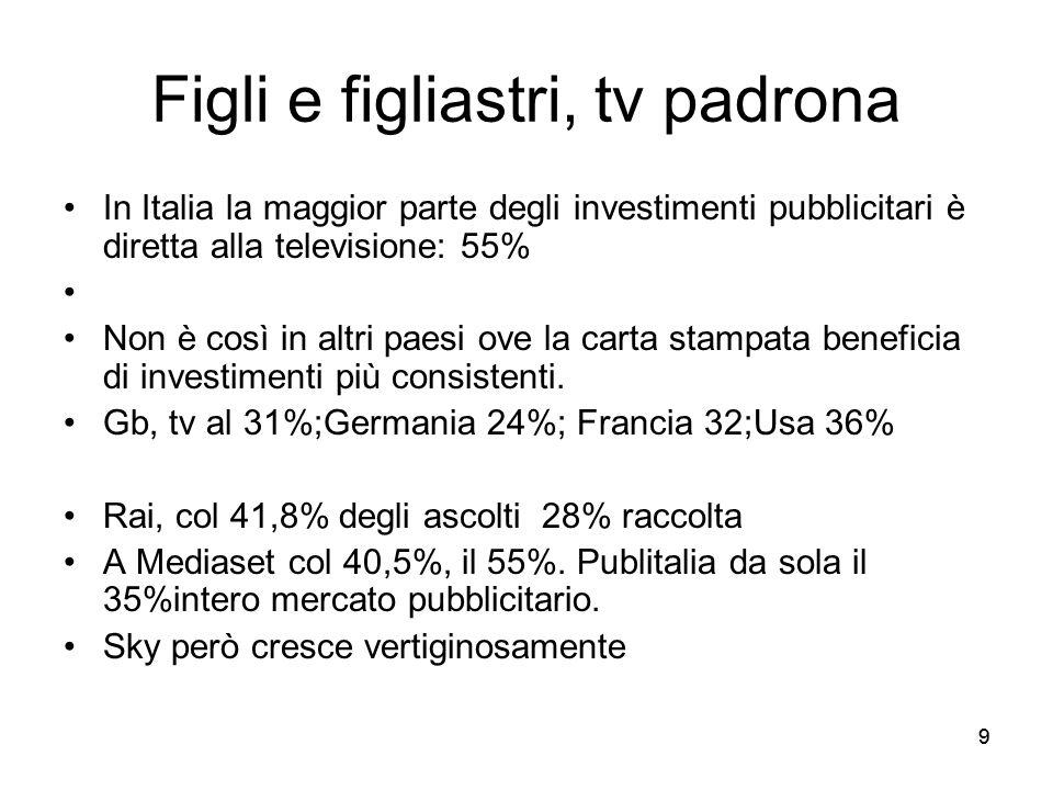 99 Figli e figliastri, tv padrona In Italia la maggior parte degli investimenti pubblicitari è diretta alla televisione: 55% Non è così in altri paesi