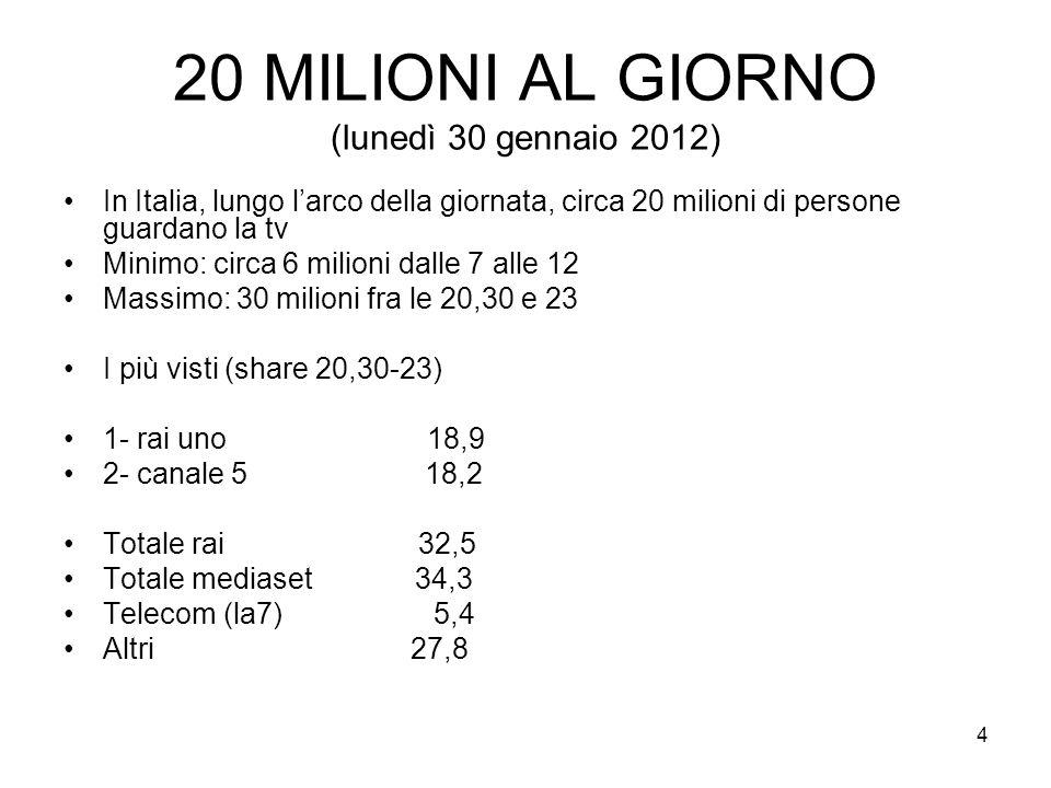 4 20 MILIONI AL GIORNO (lunedì 30 gennaio 2012) In Italia, lungo larco della giornata, circa 20 milioni di persone guardano la tv Minimo: circa 6 milioni dalle 7 alle 12 Massimo: 30 milioni fra le 20,30 e 23 I più visti (share 20,30-23) 1- rai uno 18,9 2- canale 5 18,2 Totale rai 32,5 Totale mediaset 34,3 Telecom (la7) 5,4 Altri 27,8