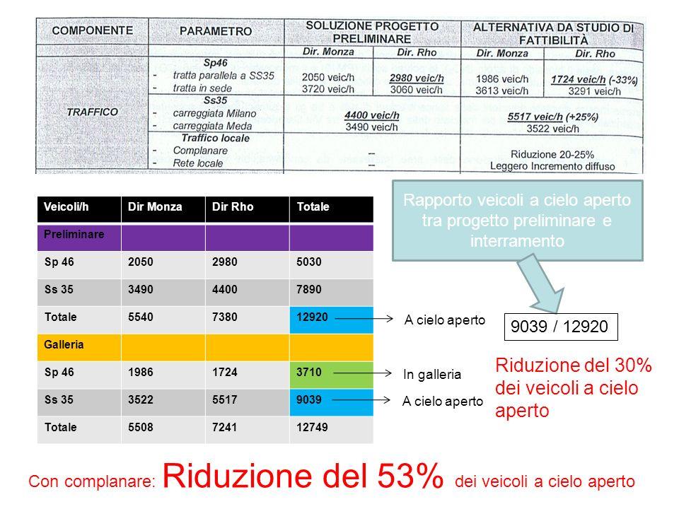 Veicoli/hDir MonzaDir RhoTotale Preliminare Sp 46205029805030 Ss 35349044007890 Totale5540738012920 Galleria Sp 46198617243710 Ss 35352255179039 Totale5508724112749 A cielo aperto In galleria Rapporto veicoli a cielo aperto tra progetto preliminare e interramento 9039 / 12920 Riduzione del 30% dei veicoli a cielo aperto Con complanare: Riduzione del 53% dei veicoli a cielo aperto