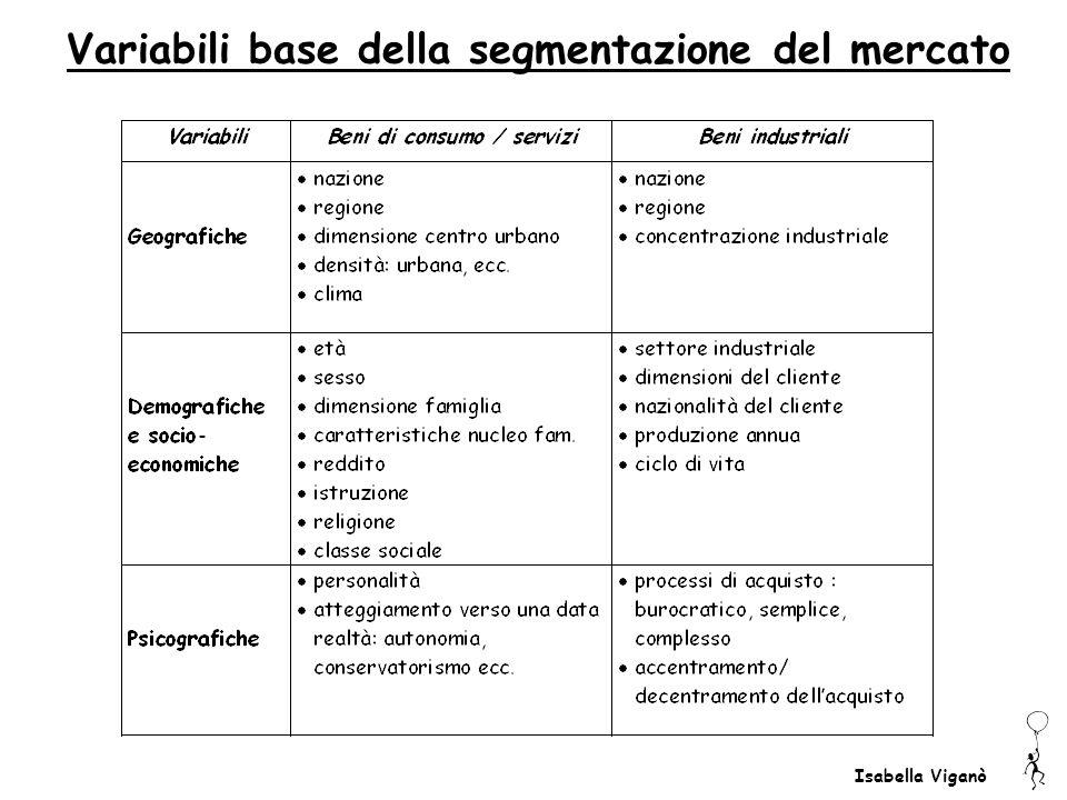 Isabella Viganò Variabili base della segmentazione del mercato