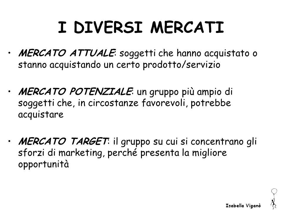 Isabella Viganò I DIVERSI MERCATI MERCATO ATTUALE: soggetti che hanno acquistato o stanno acquistando un certo prodotto/servizio MERCATO POTENZIALE: u
