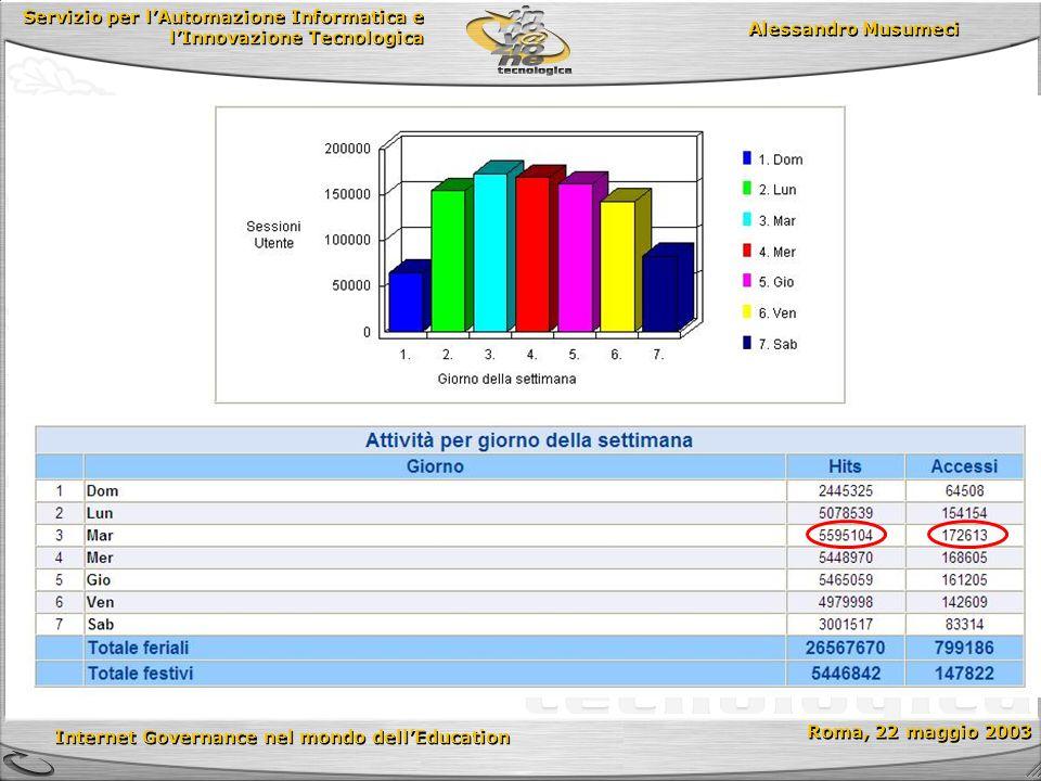 Servizio per lAutomazione Informatica e lInnovazione Tecnologica Internet Governance nel mondo dellEducation Roma, 22 maggio 2003 Alessandro Musumeci