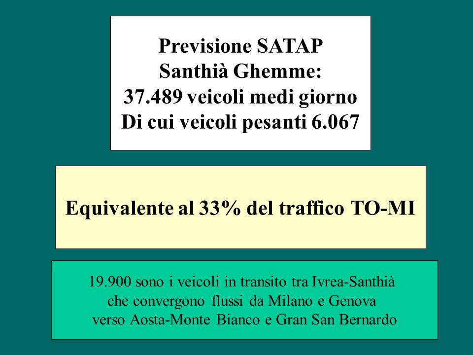 Previsione SATAP Santhià Ghemme: 37.489 veicoli medi giorno Di cui veicoli pesanti 6.067 Equivalente al 33% del traffico TO-MI 19.900 sono i veicoli i