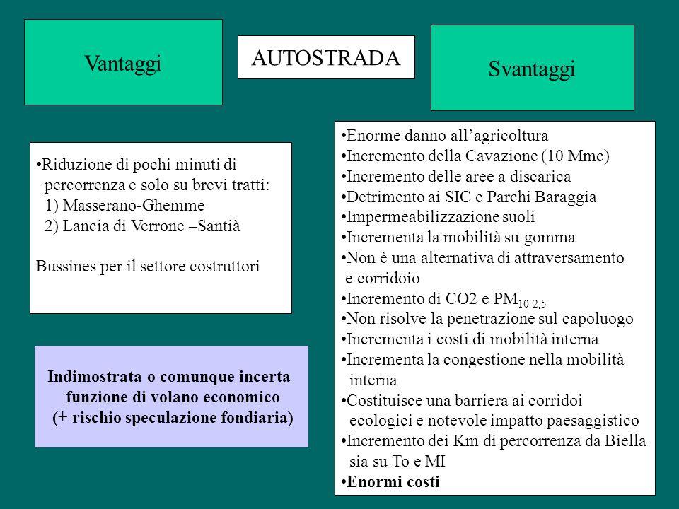 Vantaggi Svantaggi Riduzione di pochi minuti di percorrenza e solo su brevi tratti: 1) Masserano-Ghemme 2) Lancia di Verrone –Santià Bussines per il s