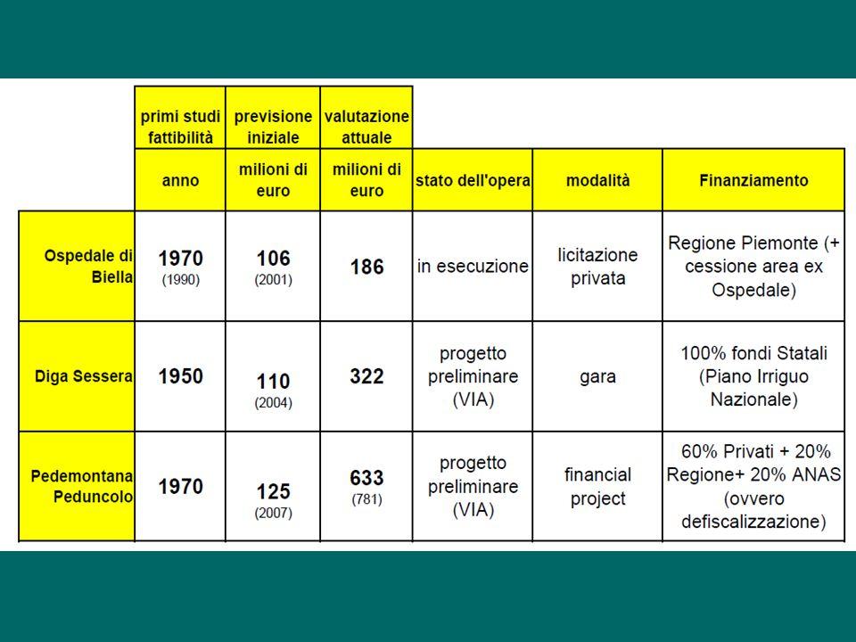 In Italia le opere pubbliche non sono mai realizzate nel rispetto delle previsioni iniziali.