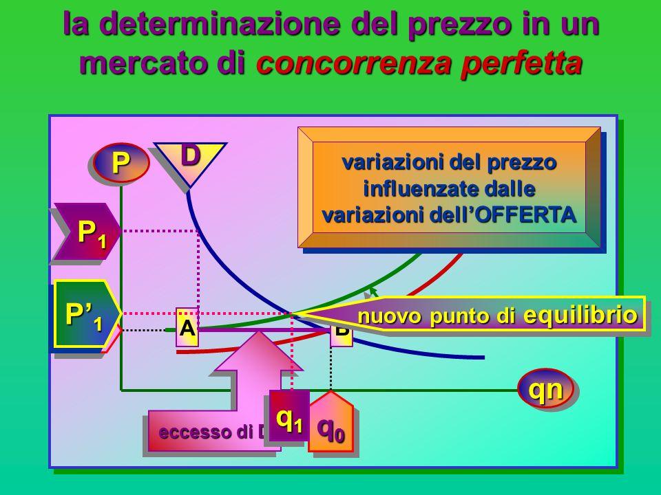 la determinazione del prezzo in un mercato di concorrenza perfetta PP qnqn D D D D P0P0P0P0 P0P0P0P0 q0q0q0q0 q0q0q0q0 O O P1 P1 P1 P1 P1 P1 P1 P1 q1q1q1q1 q1q1q1q1 P1P1P1P1 P1P1P1P1 nuovo punto di equilibrio variazioni del prezzo influenzate dalle variazioni della DOMANDA variazioni del prezzo influenzate dalle variazioni della DOMANDA