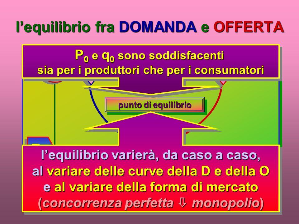 lequilibrio fra DOMANDA e OFFERTA PP qnqn OODD punto di equilibrio P0P0P0P0 P0P0P0P0 q0q0q0q0 q0q0q0q0 P 0 e q 0 sono soddisfacenti sia per i produttori che per i consumatori P 0 e q 0 sono soddisfacenti sia per i produttori che per i consumatori lequilibrio varierà, da caso a caso, al variare delle curve della D e della O e al variare della forma di mercato (concorrenza perfetta monopolio) lequilibrio varierà, da caso a caso, al variare delle curve della D e della O e al variare della forma di mercato (concorrenza perfetta monopolio)