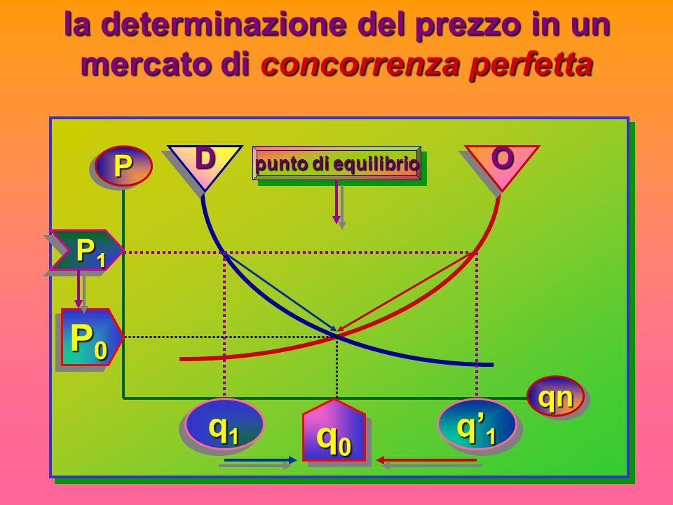 la determinazione del prezzo in un mercato di concorrenza perfetta PP qnqn OODD punto di equilibrio P0P0P0P0 P0P0P0P0 q0q0q0q0 q0q0q0q0 P1 P1 P1 P1 P1 P1 P1 P1 q1q1q1q1 q1q1q1q1 q1q1q1q1 q1q1q1q1