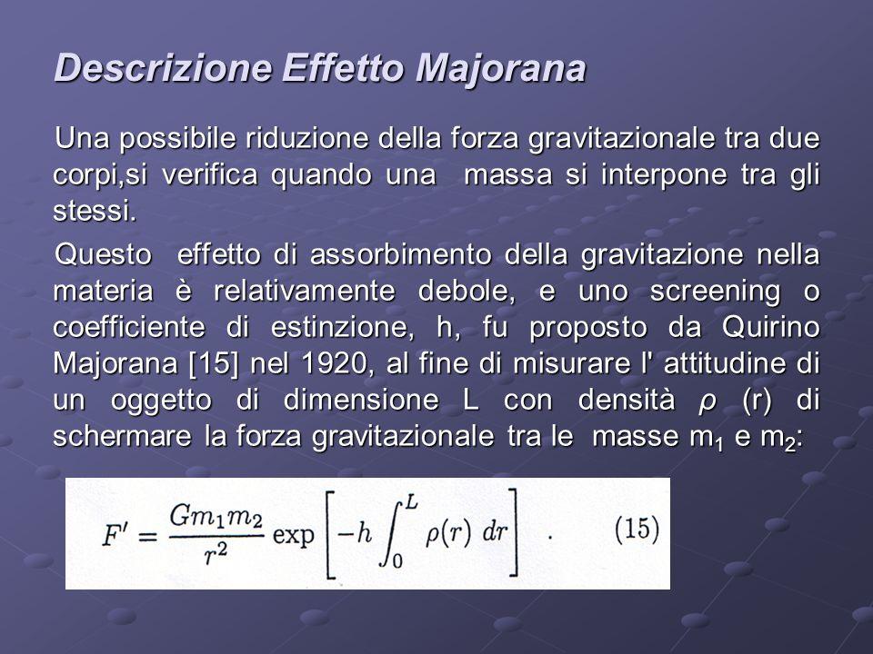 Descrizione Effetto Majorana Una possibile riduzione della forza gravitazionale tra due corpi,si verifica quando una massa si interpone tra gli stessi