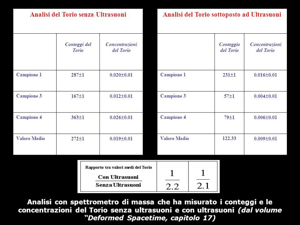 Analisi del Torio senza Ultrasuoni Conteggi del Torio Concentrazioni del Torio Campione 1 287 10.020 0.01 Campione 3 167 10.012 0.01 Campione 4 363 10