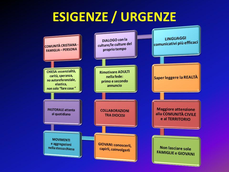 ESIGENZE / URGENZE