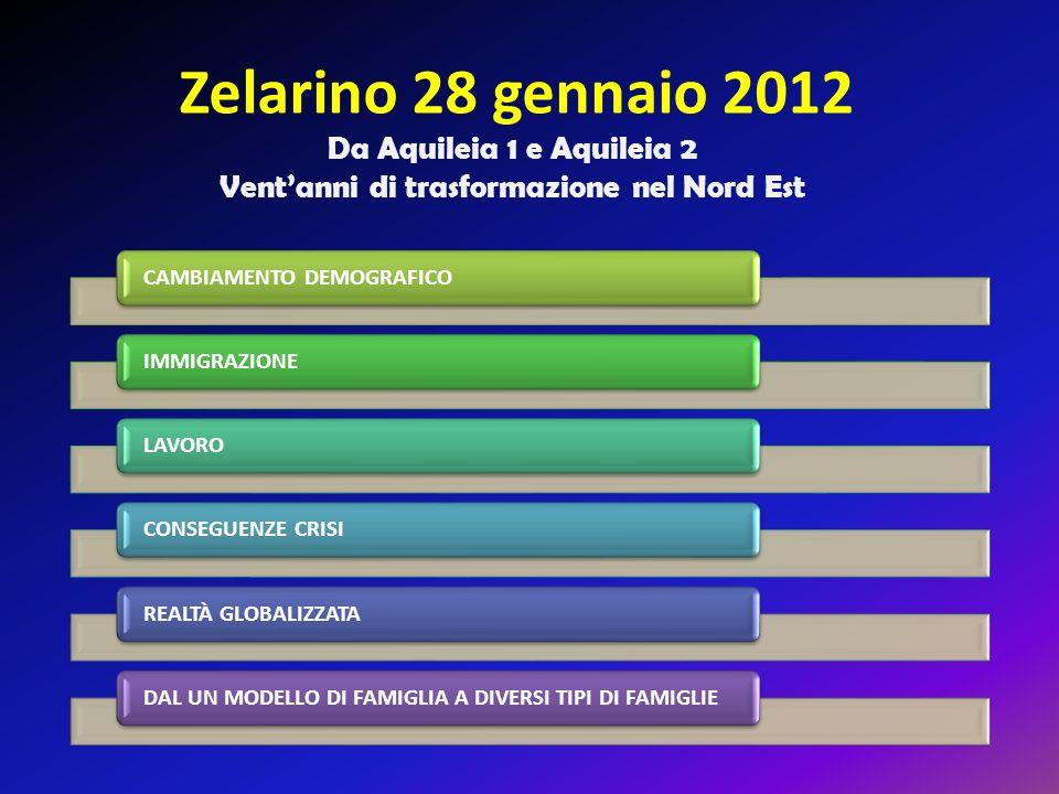 Zelarino 28 gennaio 2012 Da Aquileia 1 e Aquileia 2 Ventanni di trasformazione nel Nord Est CAMBIAMENTO DEMOGRAFICOIMMIGRAZIONELAVOROCONSEGUENZE CRISIREALTÀ GLOBALIZZATA DAL UN MODELLO DI FAMIGLIA A DIVERSI TIPI DI FAMIGLIE