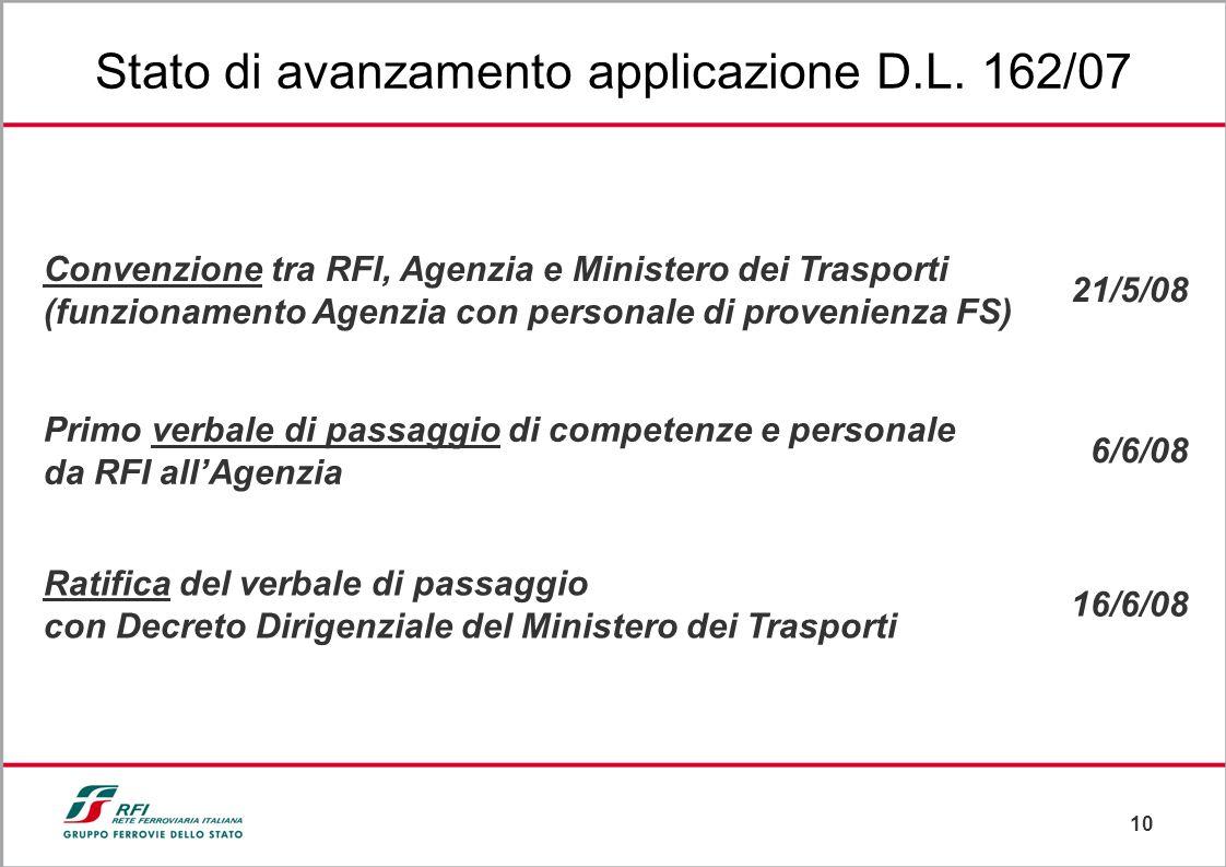 10 Stato di avanzamento applicazione D.L. 162/07 Convenzione tra RFI, Agenzia e Ministero dei Trasporti (funzionamento Agenzia con personale di proven