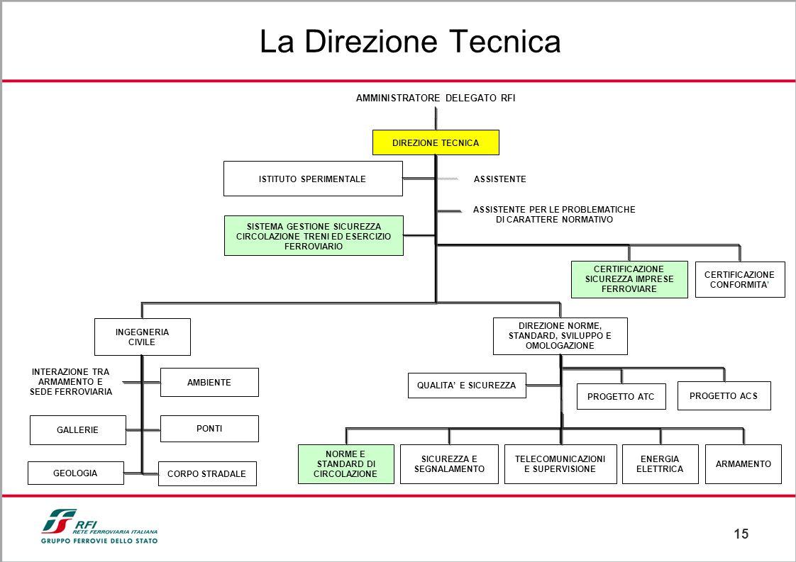 15 La Direzione Tecnica DIREZIONE TECNICA CERTIFICAZIONE SICUREZZA IMPRESE FERROVIARE ASSISTENTE PER LE PROBLEMATICHE DI CARATTERE NORMATIVO AMMINISTR