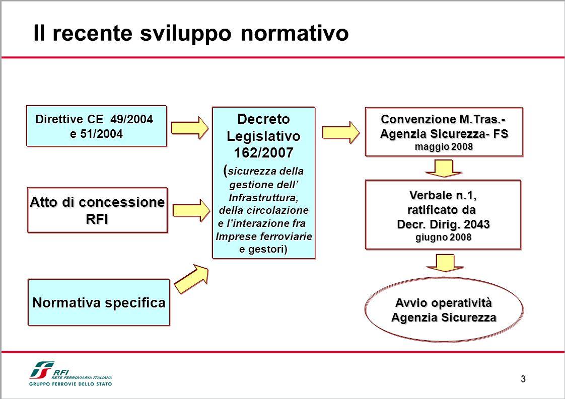 3 Il recente sviluppo normativo Direttive CE 49/2004 e 51/2004 Atto di concessione RFI Normativa specifica DecretoLegislativo162/2007 ( sicurezza dell
