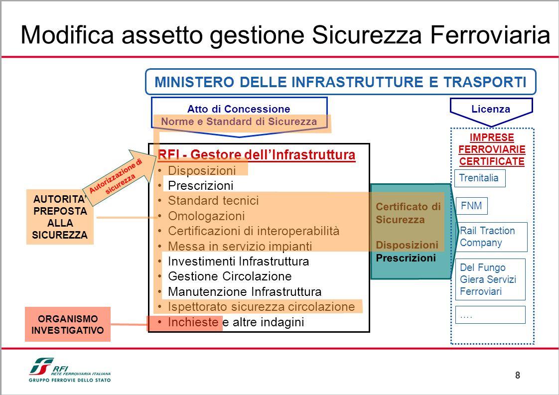 8 RFI - Gestore dellInfrastruttura Disposizioni Prescrizioni Standard tecnici Omologazioni Certificazioni di interoperabilità Messa in servizio impian