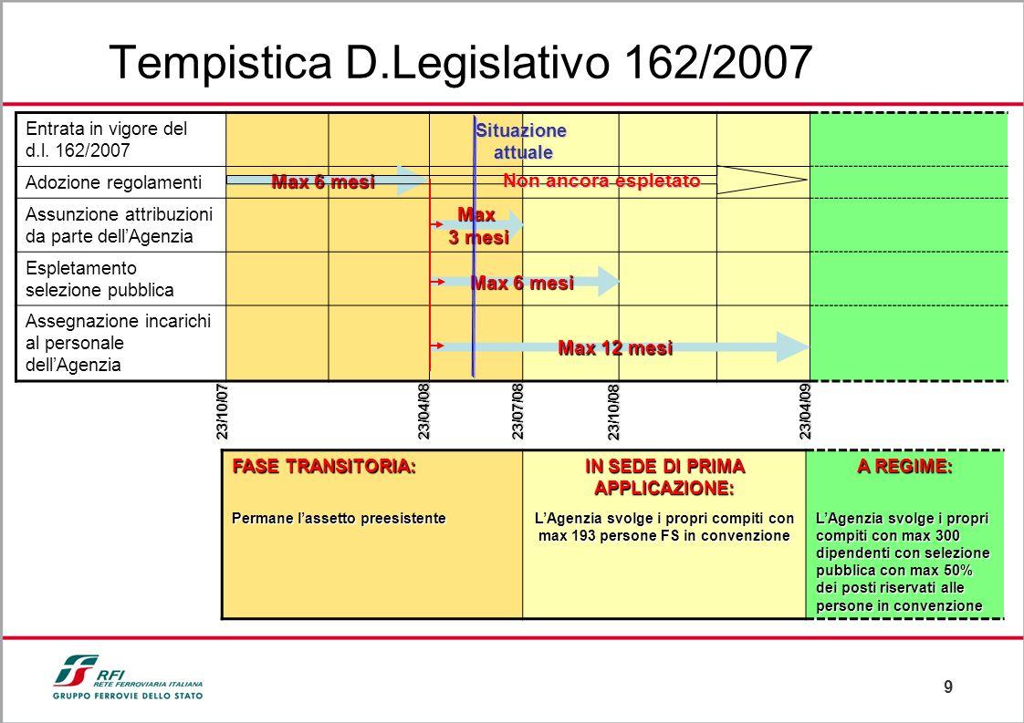 9 Entrata in vigore del d.l. 162/2007 Adozione regolamenti Assunzione attribuzioni da parte dellAgenzia Espletamento selezione pubblica Assegnazione i