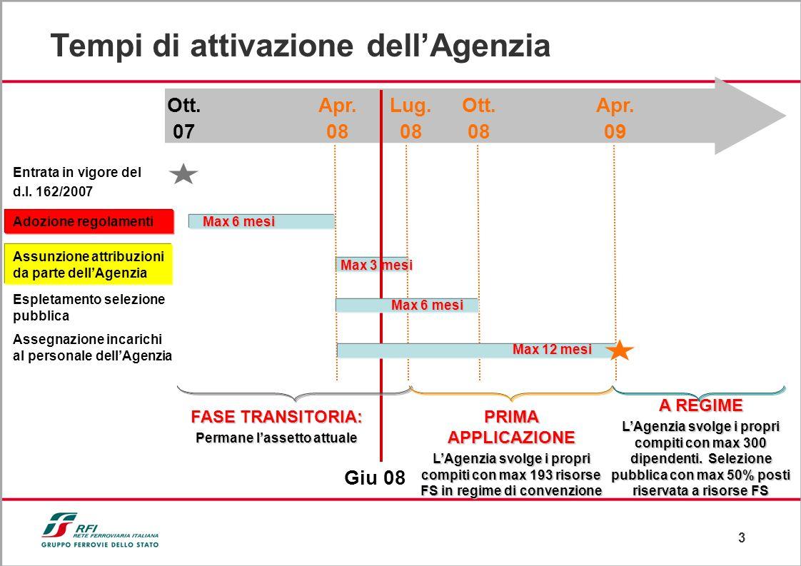 3 Tempi di attivazione dellAgenzia Entrata in vigore del d.l. 162/2007 Adozione regolamenti Assunzione attribuzioni da parte dellAgenzia Espletamento