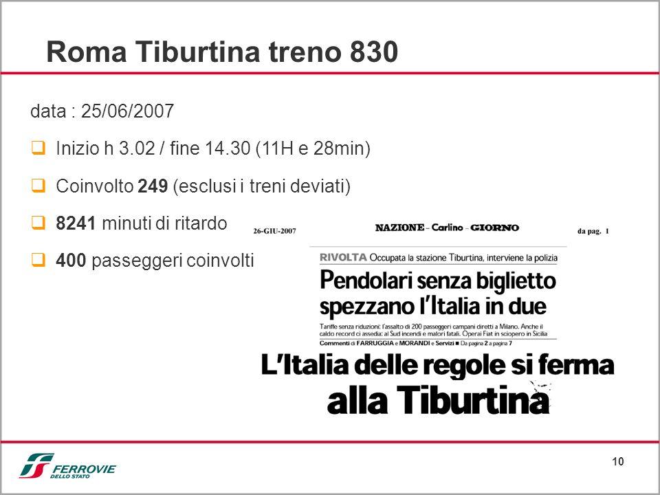 10 Roma Tiburtina treno 830 data : 25/06/2007 Inizio h 3.02 / fine 14.30 (11H e 28min) Coinvolto 249 (esclusi i treni deviati) 8241 minuti di ritardo 400 passeggeri coinvolti