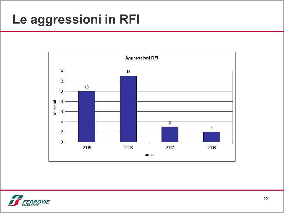 12 Le aggressioni in RFI