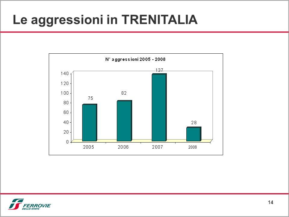 14 Le aggressioni in TRENITALIA 2008