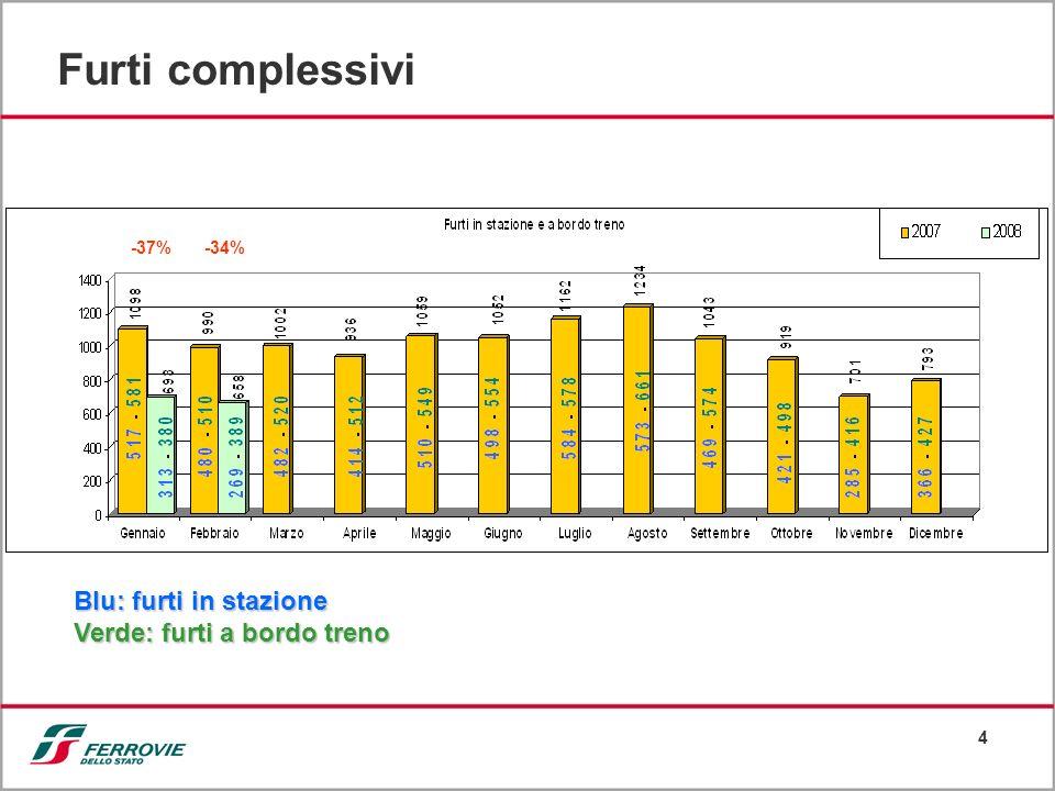 4 Furti complessivi Blu: furti in stazione Verde: furti a bordo treno -37% -34%