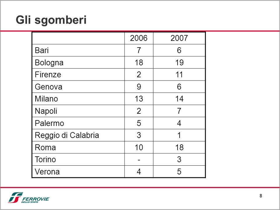 8 Gli sgomberi 20062007 Bari76 Bologna1819 Firenze211 Genova96 Milano1314 Napoli27 Palermo54 Reggio di Calabria31 Roma1018 Torino-3 Verona45