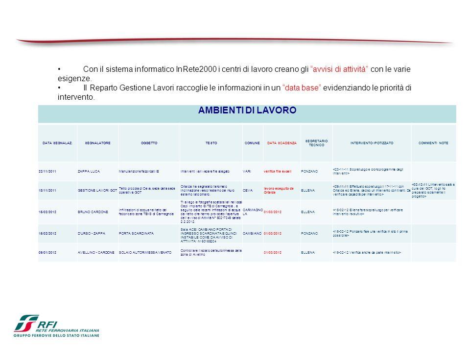 Con il sistema informatico InRete2000 i centri di lavoro creano gli avvisi di attività con le varie esigenze.