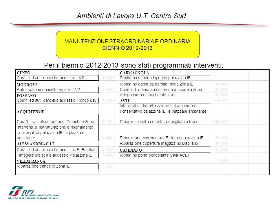 MANUTENZIONE STRAORDINARIA E ORDINARIA BIENNIO 2012-2013 Ambienti di Lavoro U.T.