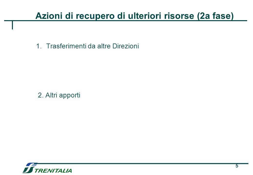 5 Azioni di recupero di ulteriori risorse (2a fase) 1.Trasferimenti da altre Direzioni 2.