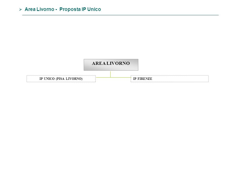 AREA LIVORNO IP FIRENZE Area Livorno - Proposta IP Unico IP UNICO (PISA LIVORNO)