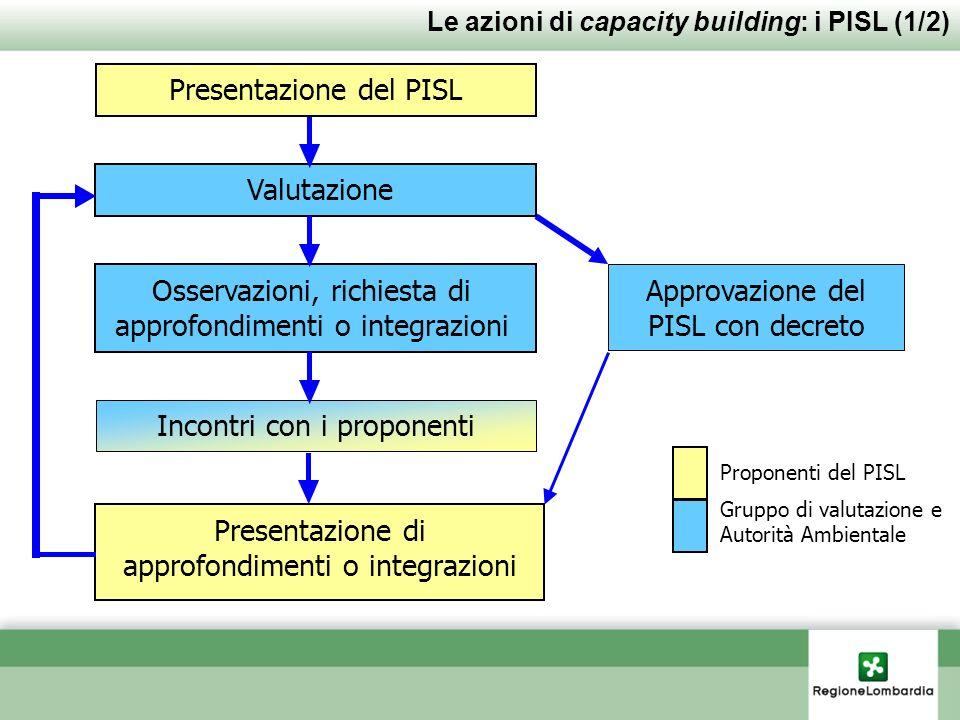 Presentazione del PISL Osservazioni, richiesta di approfondimenti o integrazioni Incontri con i proponenti Valutazione Presentazione di approfondiment