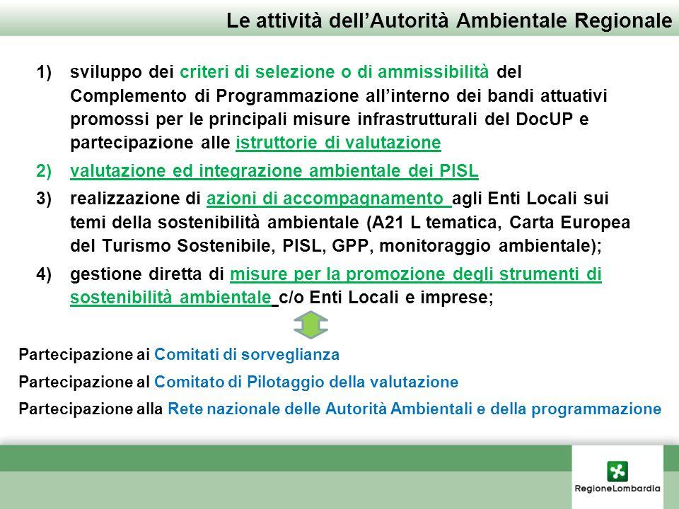 Le attività dellAutorità Ambientale Regionale 1)sviluppo dei criteri di selezione o di ammissibilità del Complemento di Programmazione allinterno dei bandi attuativi promossi per le principali misure infrastrutturali del DocUP e partecipazione alle istruttorie di valutazione 2)valutazione ed integrazione ambientale dei PISL 3)realizzazione di azioni di accompagnamento agli Enti Locali sui temi della sostenibilità ambientale (A21 L tematica, Carta Europea del Turismo Sostenibile, PISL, GPP, monitoraggio ambientale); 4)gestione diretta di misure per la promozione degli strumenti di sostenibilità ambientale c/o Enti Locali e imprese; Partecipazione ai Comitati di sorveglianza Partecipazione al Comitato di Pilotaggio della valutazione Partecipazione alla Rete nazionale delle Autorità Ambientali e della programmazione