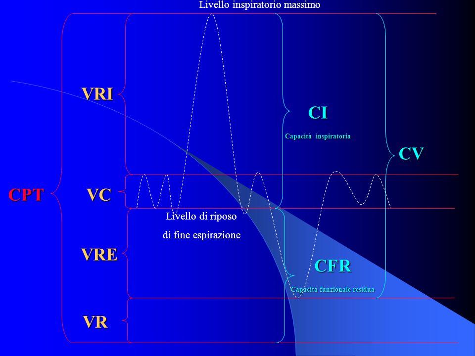 CPT CV VRI VC VRE VR Livello inspiratorio massimoCI Capacità inspiratoria CFR Capacità funzionale residua Livello di riposo di fine espirazione