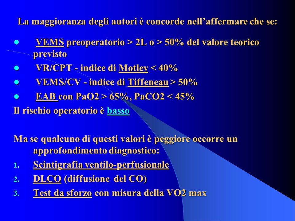 VEMS preoperatorio > 2L o > 50% del valore teorico previsto VR/CPT - indice di Motley < 40% VR/CPT - indice di Motley < 40% VEMS/CV - indice di Tiffen