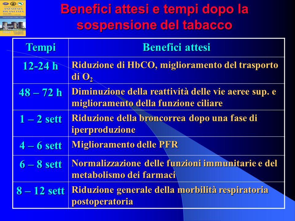 Benefici attesi e tempi dopo la sospensione del tabacco Tempi Benefici attesi 12-24 h Riduzione di HbCO, miglioramento del trasporto di O 2 48 – 72 h