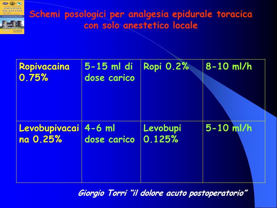 Ropivacaina 0.75% 5-15 ml di dose carico Ropi 0.2%8-10 ml/h Levobupivacai na 0.25% 4-6 ml dose carico Levobupi 0.125% 5-10 ml/h Giorgio Torri il dolor