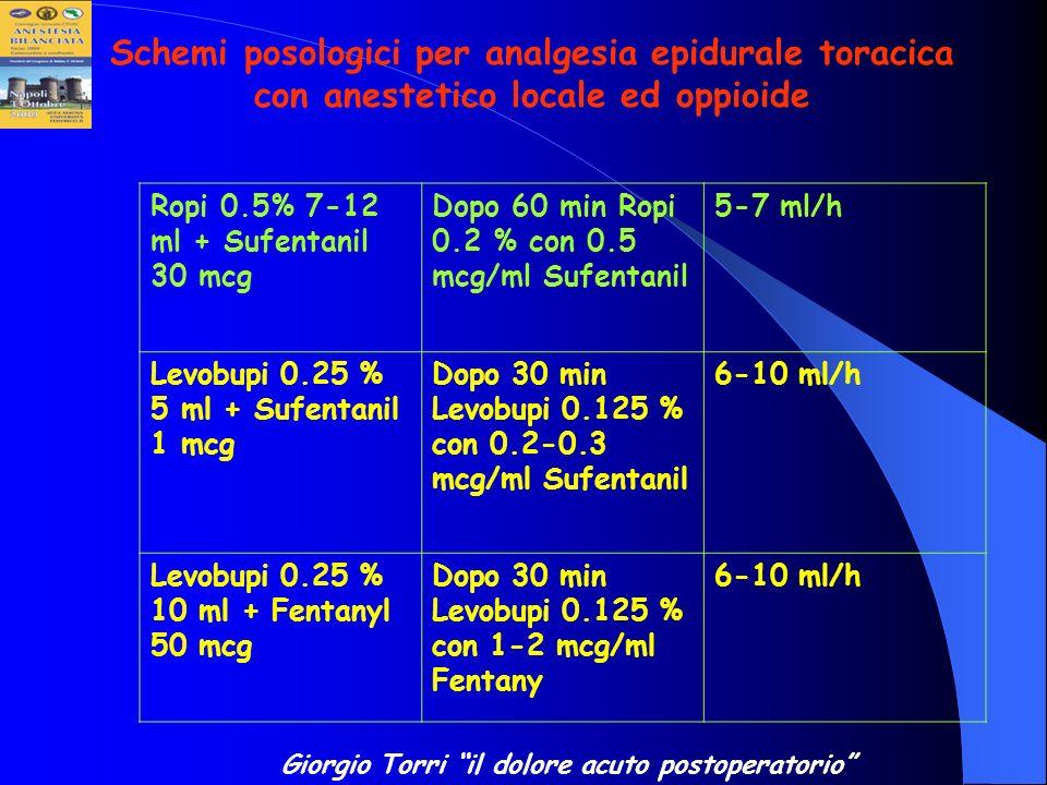 Ropi 0.5% 7-12 ml + Sufentanil 30 mcg Dopo 60 min Ropi 0.2 % con 0.5 mcg/ml Sufentanil 5-7 ml/h Levobupi 0.25 % 5 ml + Sufentanil 1 mcg Dopo 30 min Le